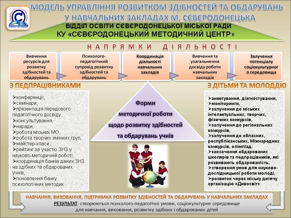 Опис концептуальної моделі розвитку
